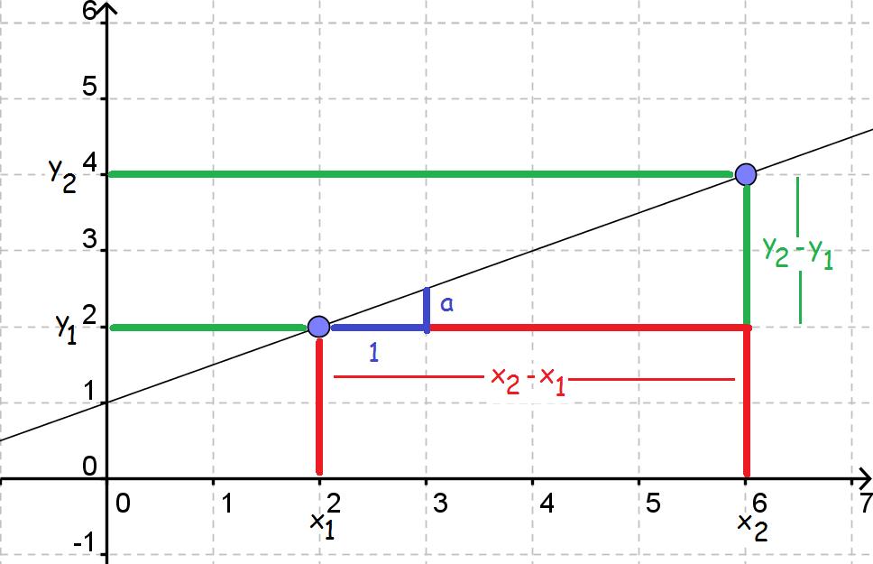lineær model
