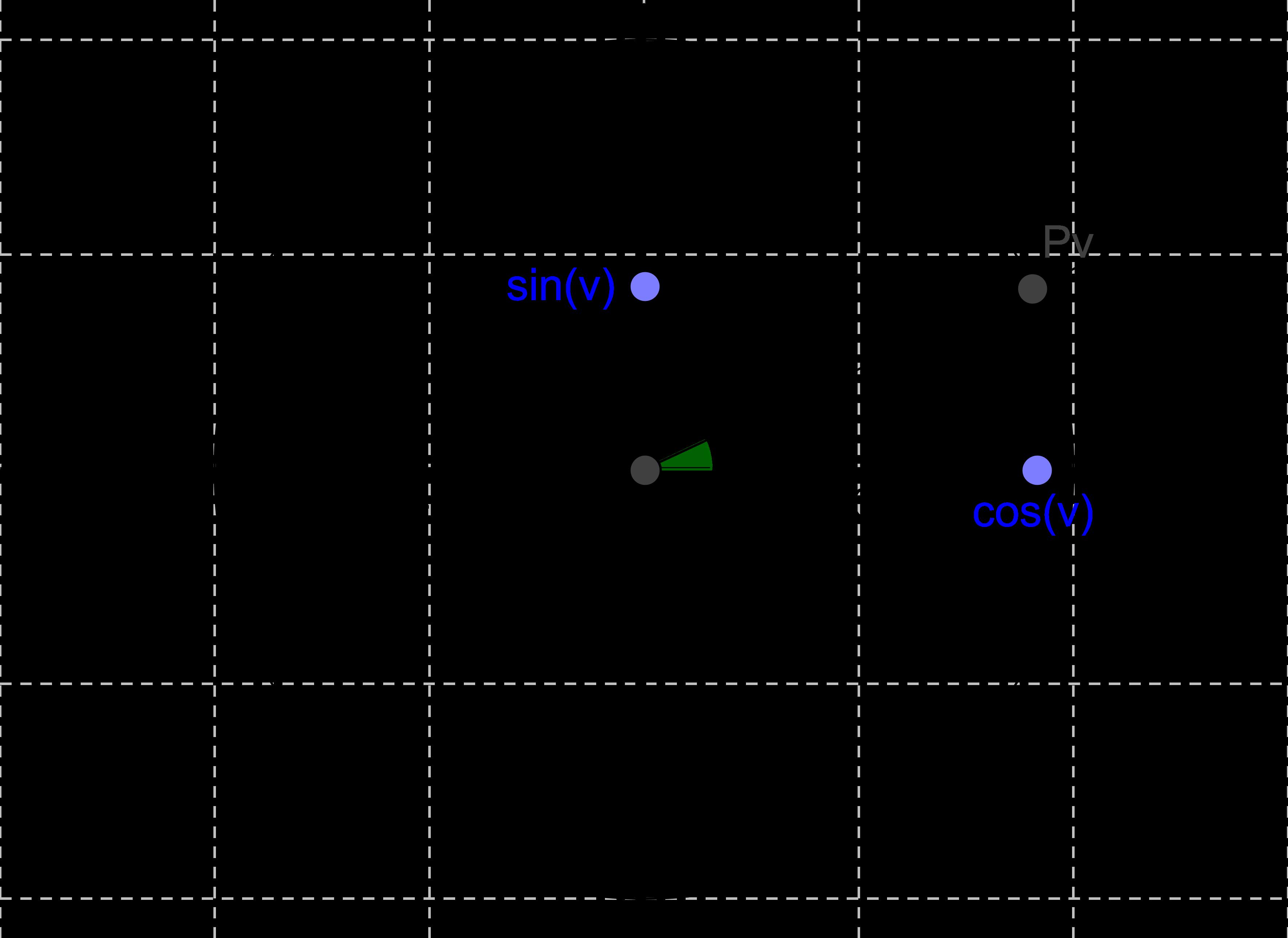 66faf95a039 Cosinus og sinus (Matematik C, Trigonometri) – Webmatematik