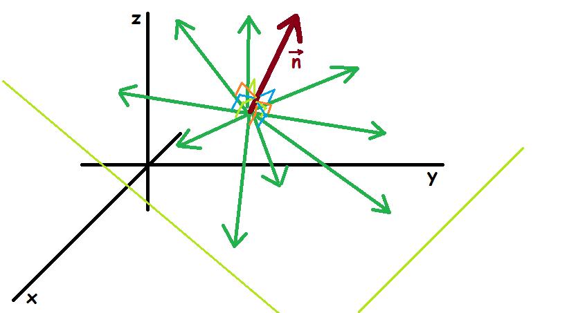 afstand mellem punkt og plan