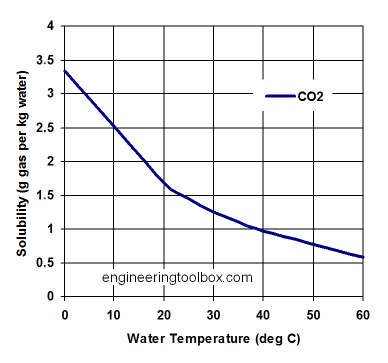 Solubility -co 2-water