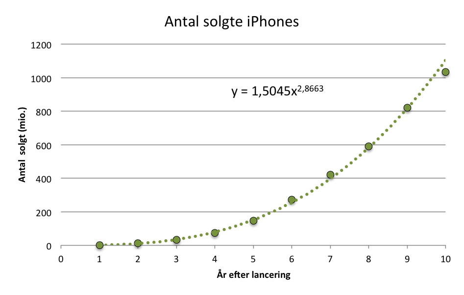 Iphone Potensreg
