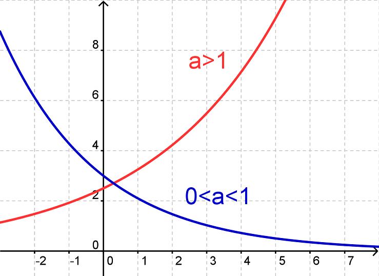eksponentiel ligning