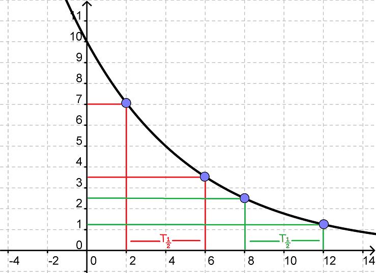 halveringstid matematik