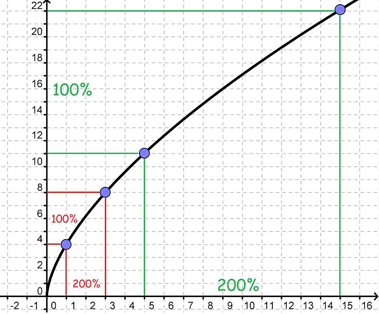 logaritmisk vækst