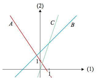 eksamensopgaver matematik a stx
