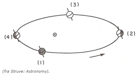 d52c34e4 2 vises jorden i den position den har om sommeren. Ved tegning nr. 4 vises  jordens position i forhold til solen om vinteren.
