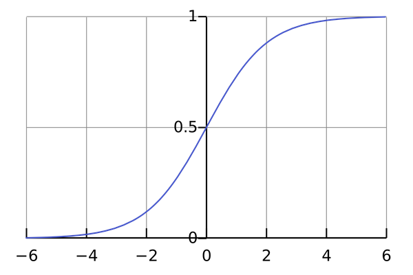 Logistic -curve .svg