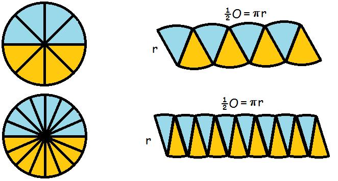 cirkel areal formel