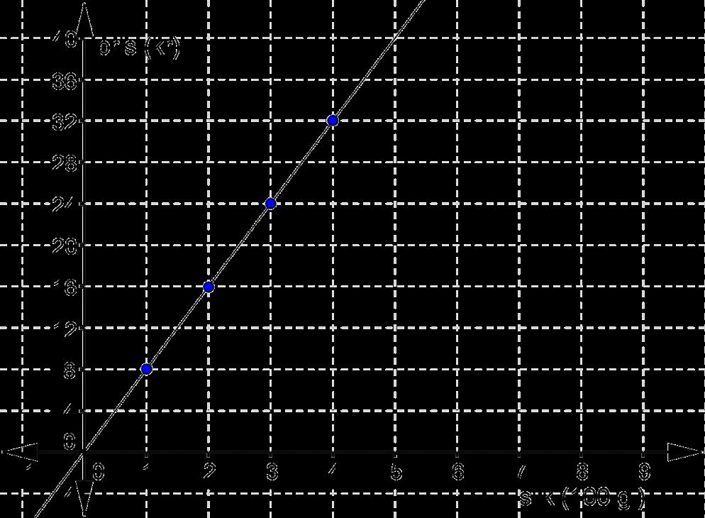 lineær funktion eksempel